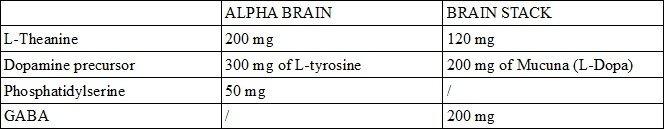 Dopamine Alpha Brain Stack